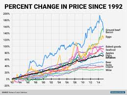Food Inflation Chart Business Insider