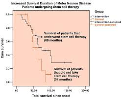 motor neuron disease stem cell