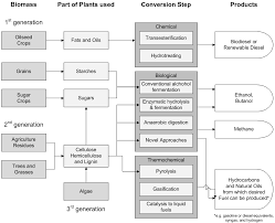 sustainability full text biofuels and sustainable  sustainability 05 03129 g004 1024