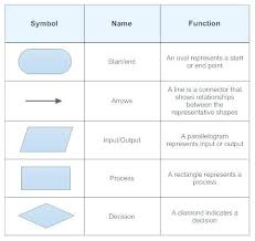 Expository Flowchart Diagrams Meaning Flow Chart Definitions