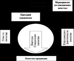 Контрольная работа Управление качеством продукции на предприятии   14 В соответствии с приведенными определениями составлена схема процесса управления качеством рис 1