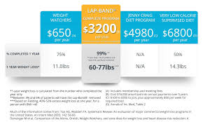 Gastric Sleeve Weight Loss Chart Weight Loss Programs Comparison Chart Smartshape