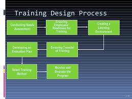 Employee Training Powerpoint Introduction To Employee Training And Development Ppt 1