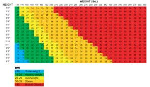 Healthy Weight Range Chart Am I Morbidly Obese