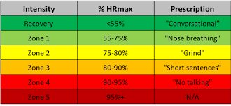 Heart Rate Zone Chart Understanding Heart Rate Zones Guardian Training Group