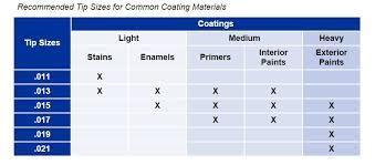 Airless Paint Sprayer Tips Chart Spray Gun Tips Sizes Chart