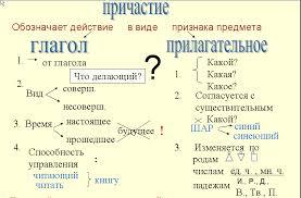 Интерактивная опорная схема к уроку русского языка Причастие  Целевая