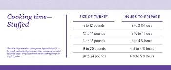 Turkey Roasting Tips Cfaes