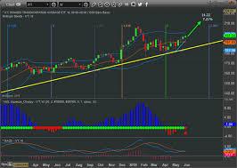 Phantom Blips On The Stock Market Chart Dont Lose Focus