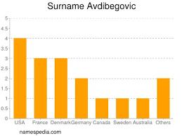 Avdibegovic Namensbedeutung und -herkunft