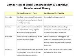 Social Constructivism Cognitive Development Theory