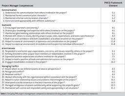 emotional intelligence and its relationship to transformational  grouping project management competence elements into key project management competence measures