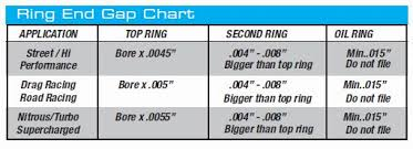 Wiseco Piston Clearance Chart Need Help Building A 350 400hp Engine Clearances Ring