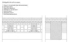 Esercitazione 2: dimensionamento di una trave appoggiata portale