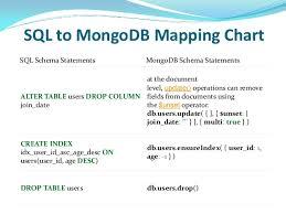 Sql To Mongodb Mapping Chart Mongo Db Basics