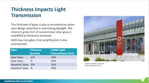 Visual Light Transmittance Vlt Standards Daylighting With Low Iron Glasses