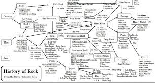 History Of Rock Chart From School Of Rock Rock Music