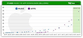 Charting The Itunes Stores Path To 25 Billion Songs Sold