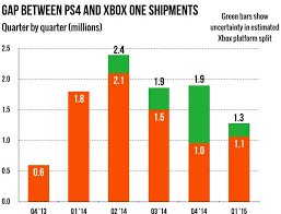Xbox Charts Ps4 Vs Xbox One Weekly Chart Shows Microsoft Recovery