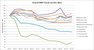 Aluminum Market Price Chart Current Metal Market Price Trends For December 2012 Rising