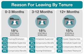 Resume Reason For Leaving Good Reason For Leaving Job On Job Application Cover