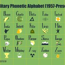 So here is the one you should adopt in your department Military Phonetic Alphabet List Of Call Letters