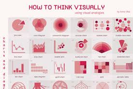 Types Of Analogies Chart How To Think Visually Using Visual Analogies Infographic