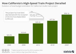 California Budget Chart Chart How Californias High Speed Train Project Derailed