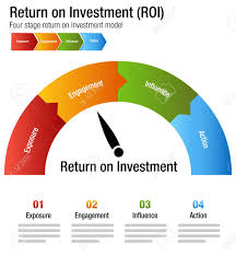 Roi Chart An Image Of A Return On Investment Roi Exposure Engagment Influence