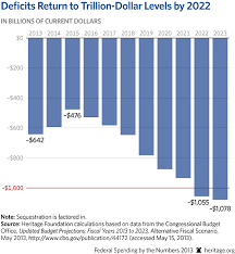 Federal Spending By The Numbers 2013 Government Spending