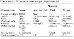 Laboratorial Diagnosis Of Lymphocytic Meningitis