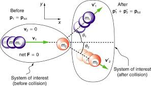 a purple ball of mass m1 moves with velocity v 1 toward the right side along