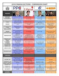 Voting Comparison Chart 2019 Canada Elections Comparison Chart David Blum Live