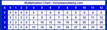12 X 12 Multiplication Chart Printable Multiplication Chart Printable 3 X 12 Times Table Chart Free