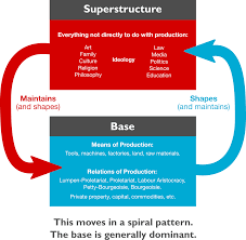 Marxism Vs Leninism Chart Base And Superstructure Wikipedia