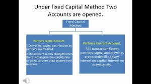Partnership Accounting Cpt Ipcc Youtube