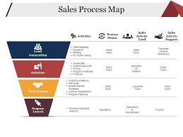 Sales Process Map Ppt Examples Slides Powerpoint