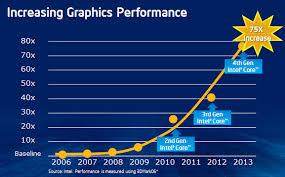Video Performance Chart Graphics Performance Chart The Talk Wiki