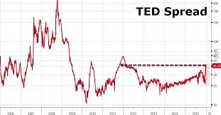 Bank Counterparty Risk Surges To 4 Year High Zero Hedge