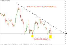 Nifty Charts And Patterns How To Trade Descending Triangle Chart Pattern And False