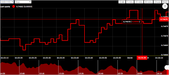 Forex Candlestick Charts Live Real Time Forex Charts Javascript Plugin