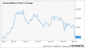 Why Did General Motors Drop General Motors Company Nyse