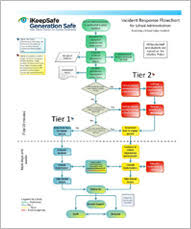 Incident Management Flow Chart Generation Safe