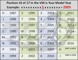 Polaris Vin Chart Polaris Vin Decoding Atvconnection Com Atv Enthusiast