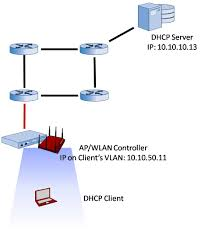 Dhcp Scope Design Dhcp For Wireless Lan Clients
