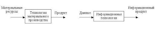 Определение информационной технологии реферат определение информационной технологии реферат