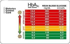 A1c Levels Chart 2018 A1c Levels Diabetic Live For A1c Range Chart World Of