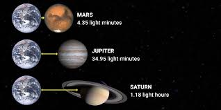 BI Graphic On How Large The Solar System Is  Business InsiderSolar System In Light Years