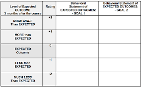 goal attainment scales better evaluation example