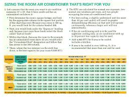 2011 air conditioners air conditioner btu air conditioner size
